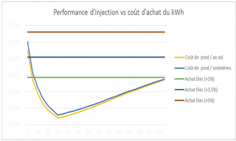 Performance-dinjection-vs-cout-dachat-du-kWh-768x460-compressor